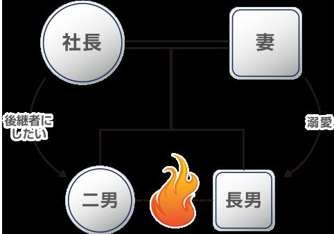 事業承継関係図